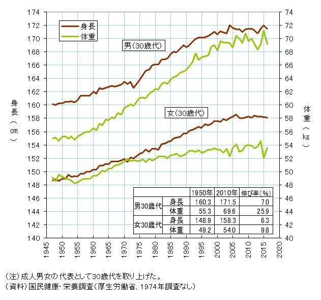 日本人の平均身長